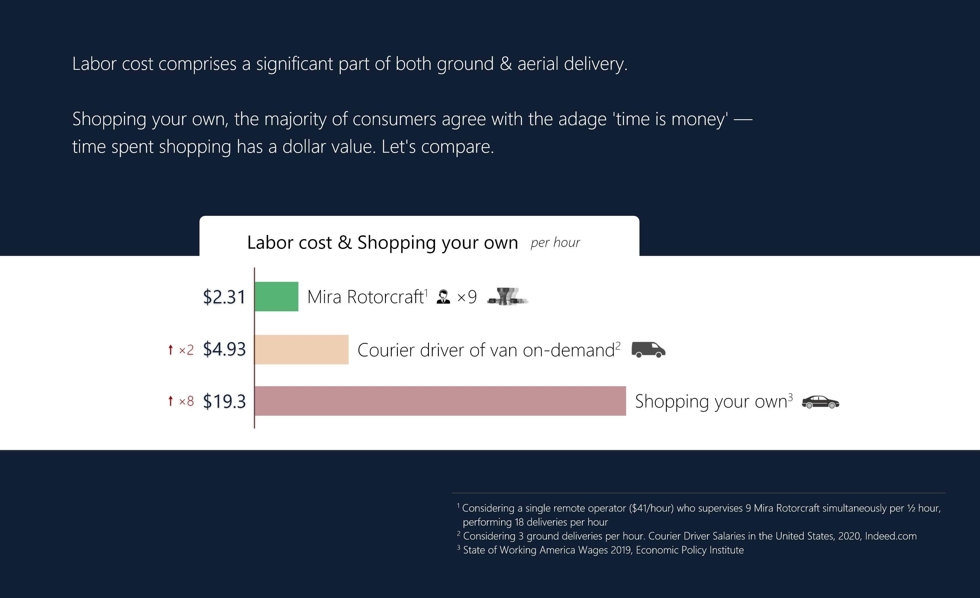 Labor cost comprises a significant part of both ground & aerial delivery. Shopping your own, the majority of consumers agree with the adage time is money — time spent shopping has a dollar value. Let's compare. Labor cost & Shopping your own per hour: $2.31 Mira Rotorcraft (Considering a single remote operator ($41/hour) who supervises 9 Mira Rotorcraft simultaneously per ½ hour, performing 18 deliveries per hour); $4.93 Courier driver of van on-demand; $19.3 Shopping your own.